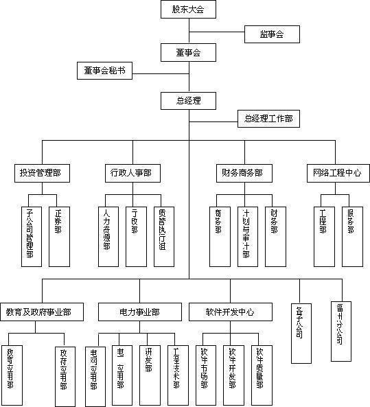 用word中的smartart用于组织结构图?绘制装配式建筑设计的软件图片