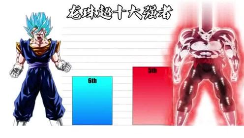 龙珠超角色实力排行榜:强如自在极意功悟空也只能排第三!