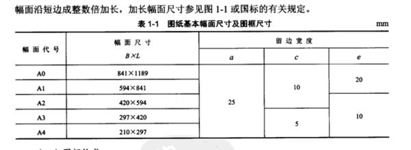 标准CAD图纸(A0、A1、A2、A3、A4)图框、显核cad硬件加速图片