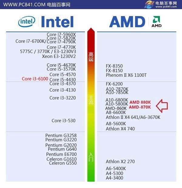 调整CPU风扇AMD处理器的速度[详细说明]