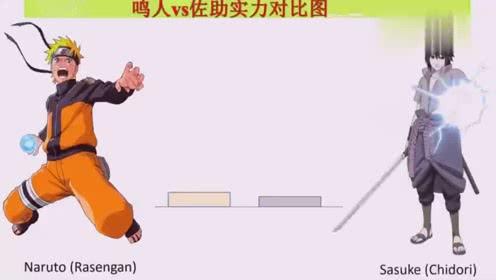 火影忍者:鸣人vs佐助,各个阶段实力对比图