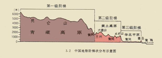 中国北纬38度的地形剖面图