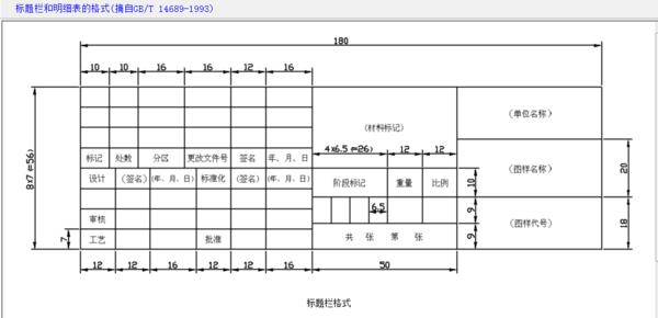 急用,谁有机械v标准标准CAD面积(A0、A1、A2cad图纸命令量图片