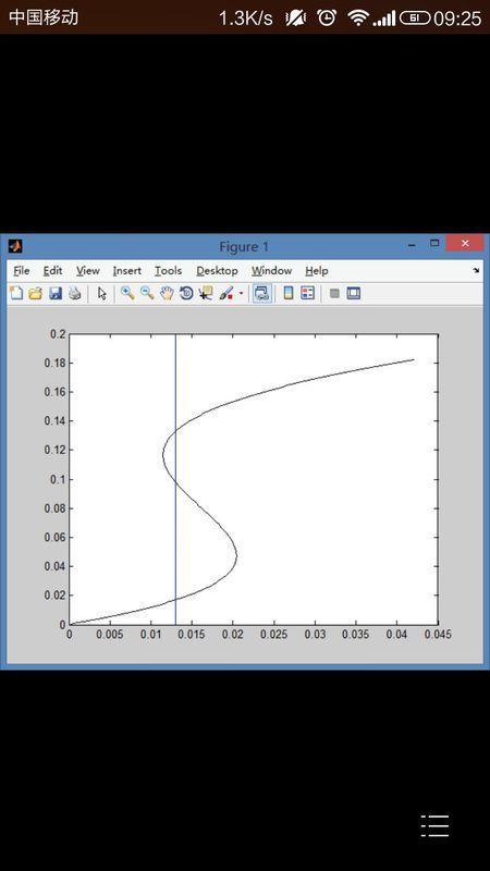 matlab画出一条曲线后,作一条垂线,求与曲线交2019年设计年迎新图片