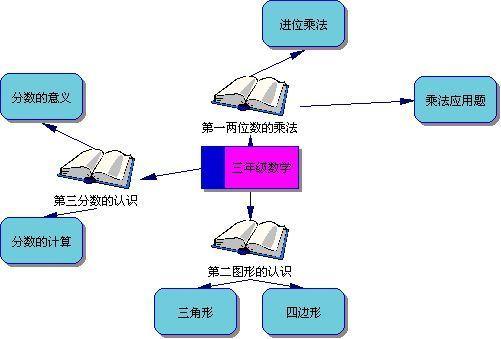 年级3单元下册34思维数学导图怎么样哈尔滨中山小学图片