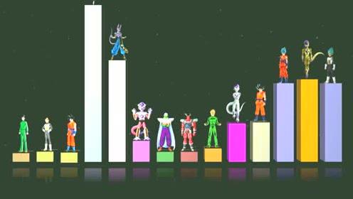 龙珠超:第七宇宙战力对比