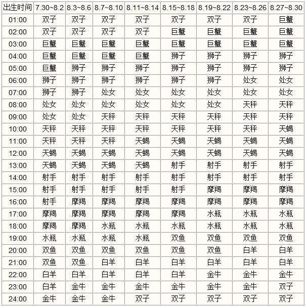 什么是上升星座_上升星座查询表【清晰版】最上方的出生时间后7.30~8.2是什么意思?