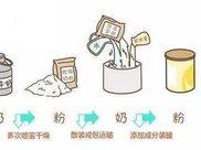 配料表中注明是全脂奶粉/脱脂奶粉就是大包粉吗?