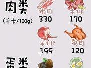 什么食物是高热量低脂肪的?