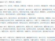 外媒世界一线城市评选, 中国五座城市上榜深圳遗憾落选