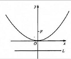 重庆时时彩4昞-l9b�Y��_写出适合下列条件的椭圆的标准方程: 1.a=4,c=√15,焦点在y轴上 2.