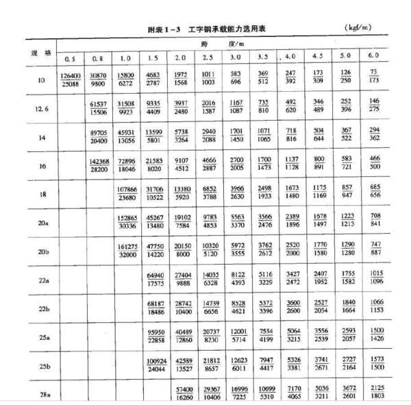 10号工字钢每米的承重是多少?