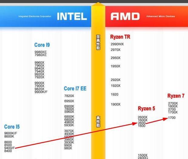 这几个CPU谁更强?