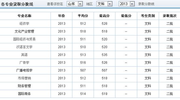 济南大学泉城学院今年分数线大约多少,我474分能上吗