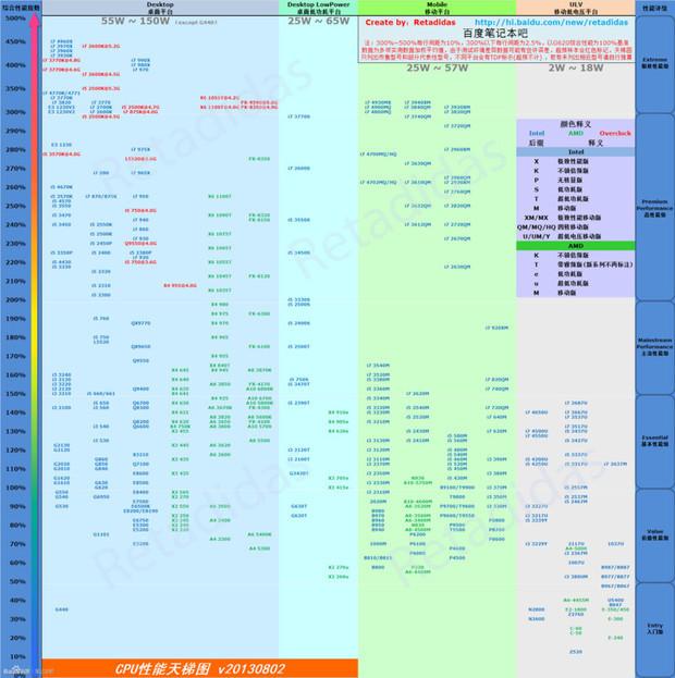 中国自主研发的cpu_笔记本CPU 显卡排行天梯图?-笔记本cpu