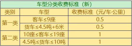 河南省九座车高速怎么收费