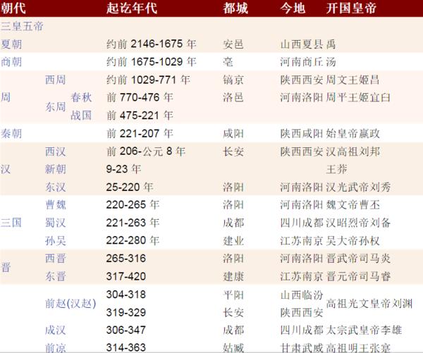 中国历史朝代排序是如何排列的