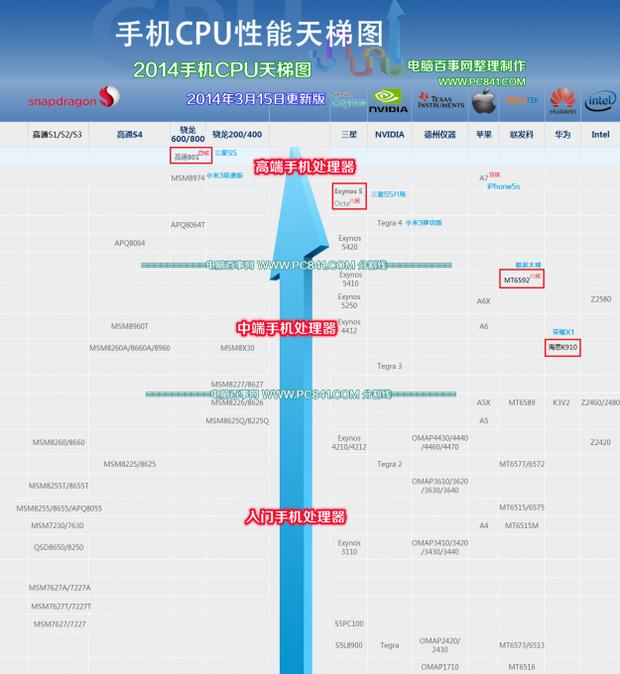 电脑芯片天梯图2021(电脑芯片天梯图排行榜)