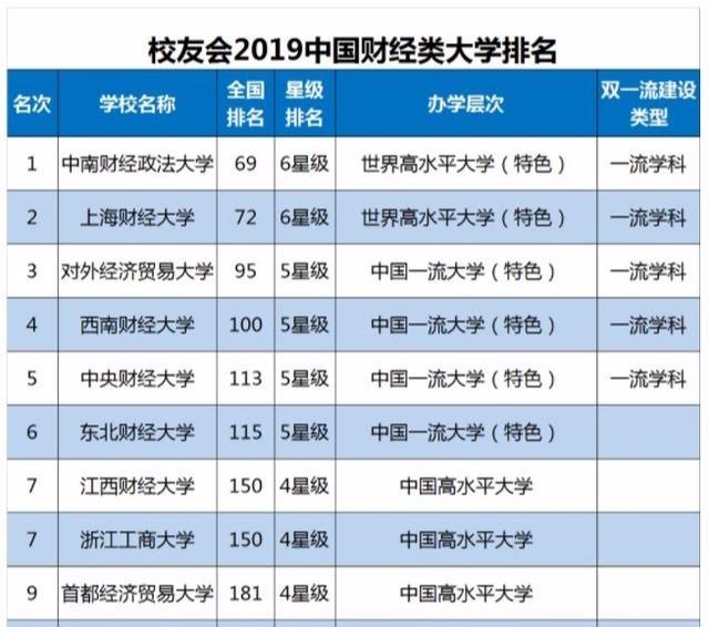 最新外國財經類年夜學排名:上海財年夜第2西財第4有你口儀的嗎?螞蟻花唄如何提現金