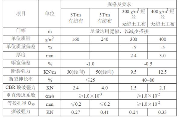 土工布規格及要求
