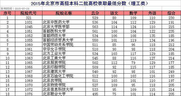 北京有哪些二本大学?理科分数线是多少