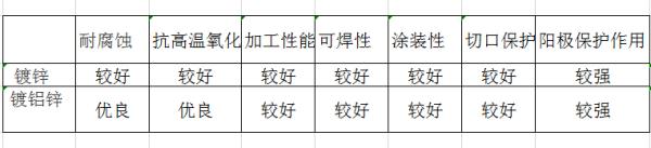 镀铝锌板和镀锌板的区别与性能对比