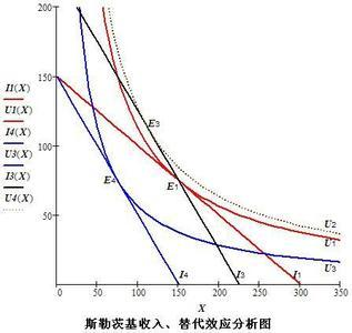 期��.�:(X��y_已知某人的效用函数为u=xy他打算购买x y两种商品,当前每月收入为120