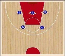 篮球场上各位置的队员防守时是怎么站位的