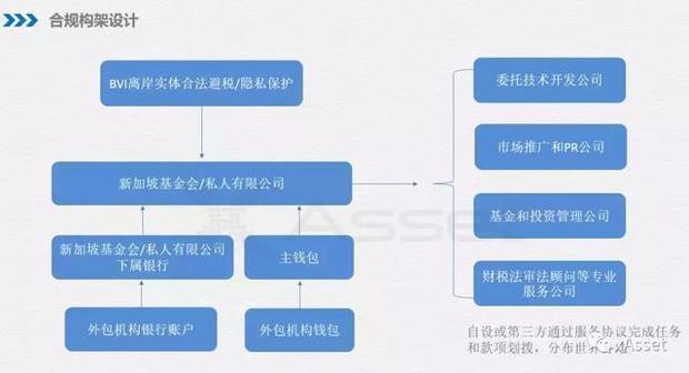 区块链怎么投资开户,新加坡区块链基金会如何运营