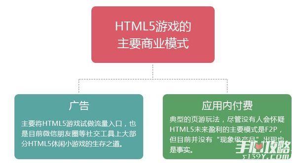 是寒冬还是风口?*年HTML5游戏完整产业链报告9