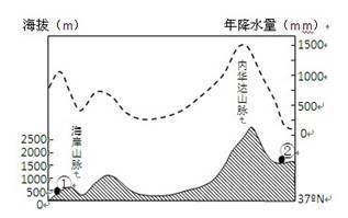 水量分布图,读图完成题。小题1:①地的气候类