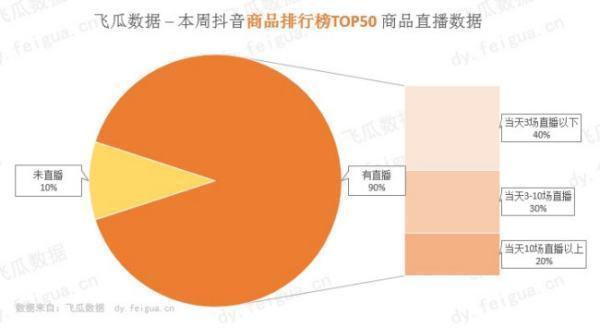 抖音网红公司排名,怎么找抖音网红带货直播?需要注意什么?