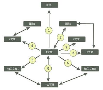 网站内部链接优化大解析 三联