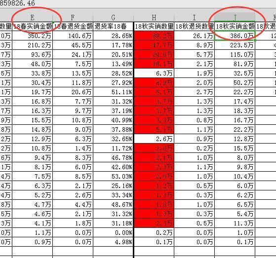 两列数据对比,符合某条件的显示一个颜色怎么弄