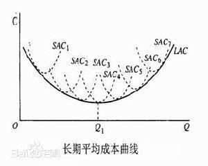 分析长期平均成本曲线的形成经济含义及作用