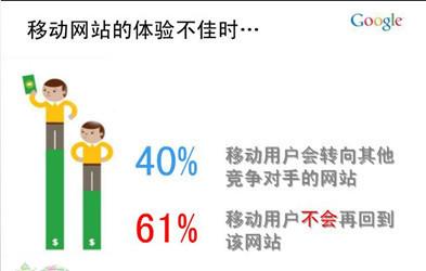 谷歌官方手机站优化指南 三联