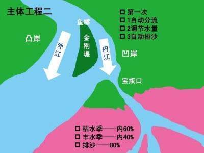 都江堰水利工程原理图:李冰父子对地形和水情作