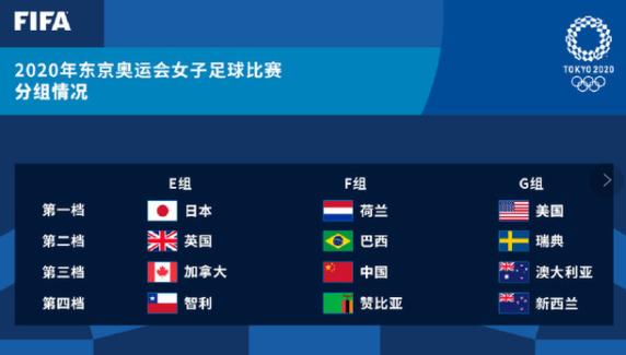 东京奥运会女足比赛分组揭晓,是怎么分组的