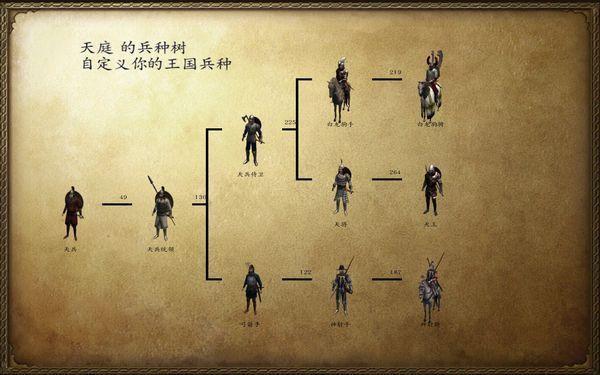 骑马与砍杀:16世纪北半球mod中,可以建立几座