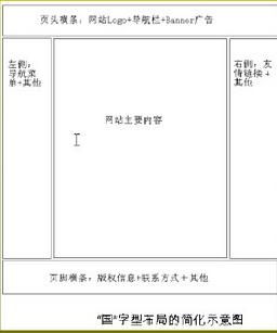 常见的网页布局分类(简述城市布局的分类)