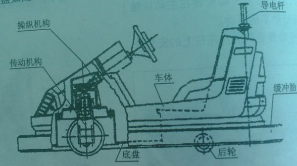 电动碰碰车结构是什么样的?