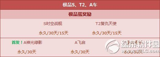 qq飞车心愿扭蛋机奖励更新内容 抢S时空战舰+T2复仇天使1