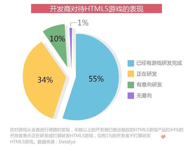是寒冬还是风口?*年HTML5游戏完整产业链报告6