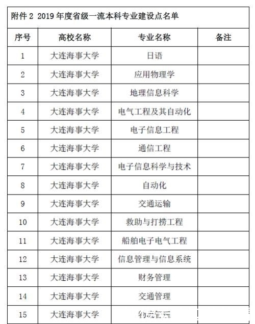 教育部国家一流本科专业建设名单