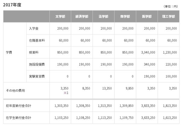 日本留学日本私立大学费用是多少