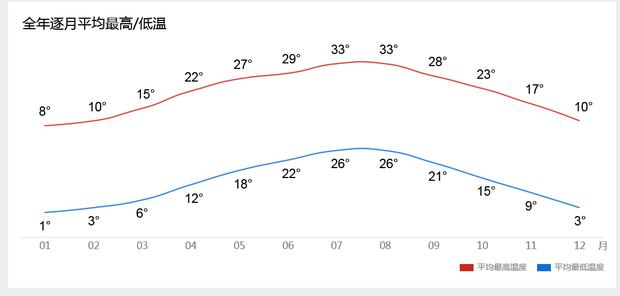 无锡9月13号以后什么时候降温