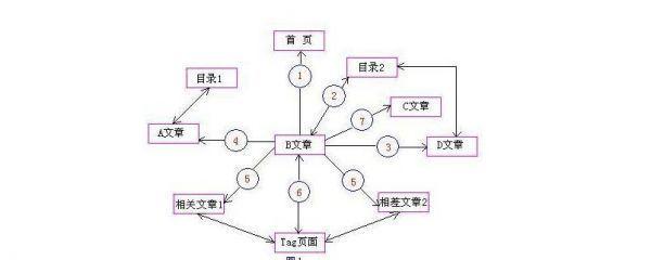 内链优化方式示意图