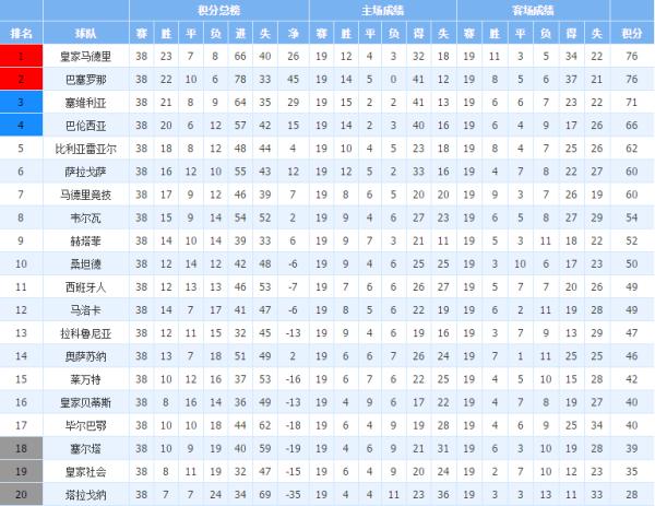 06-07赛季西甲积分榜
