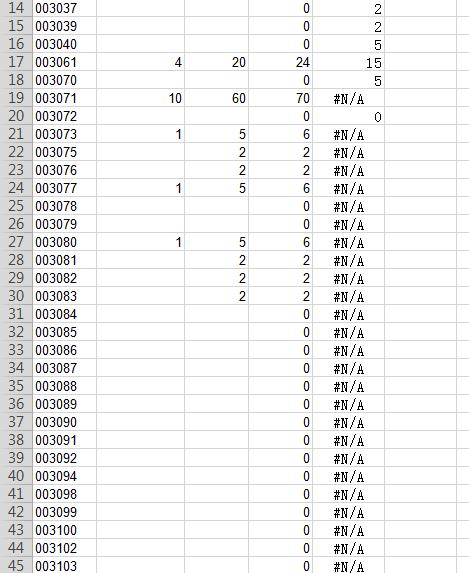 vlookup函数下拉填充之后出现的全是N/A,哪位大神帮忙看下是怎么回事