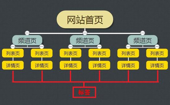 SEO之网站结构优化 三联